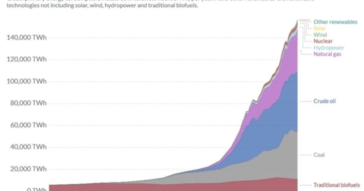 Consommation globale d'énergie primaire.